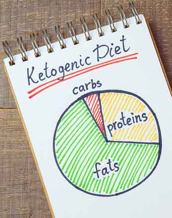 Ratio of Macros in a Ketogenic Diet