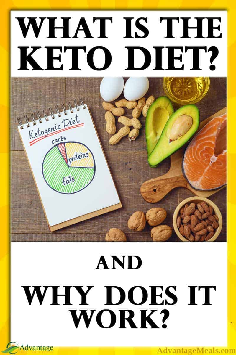 Designed for keto beginners. This comprehensive article explains What a Keto Diet is and Why a Keto Diet works.  If you are considering starting a keto diet and want to have a more complete understanding of the keto diet, start with this keto article. By Angela of @AdvantageMeals #Keto #KetoDiet