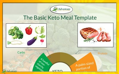 The Keto Meal Template For a Perfect Keto Meal